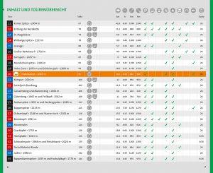 KOMPASS-Inhaltsuebersicht-WF-5660-Karwendel