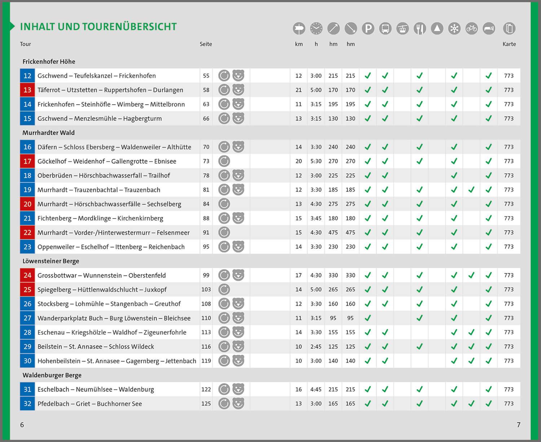 KOMPASS-WF-5300-Auszug-Inhaltsverzeichnis
